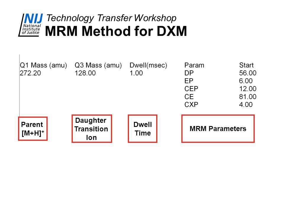MRM Method for DXM Parent [M+H]+ Daughter Transition Ion Dwell Time